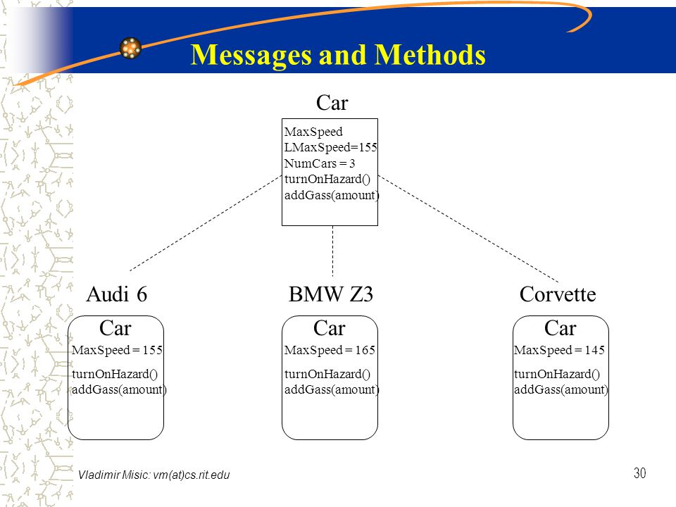 Vladimir Misic: vm(at)cs.rit.edu 30 Messages and Methods Audi 6BMW Z3Corvette Car MaxSpeed = 155 turnOnHazard() addGass(amount) MaxSpeed = 165 turnOnHazard() addGass(amount) MaxSpeed = 145 turnOnHazard() addGass(amount) MaxSpeed LMaxSpeed=155 NumCars = 3 turnOnHazard() addGass(amount)