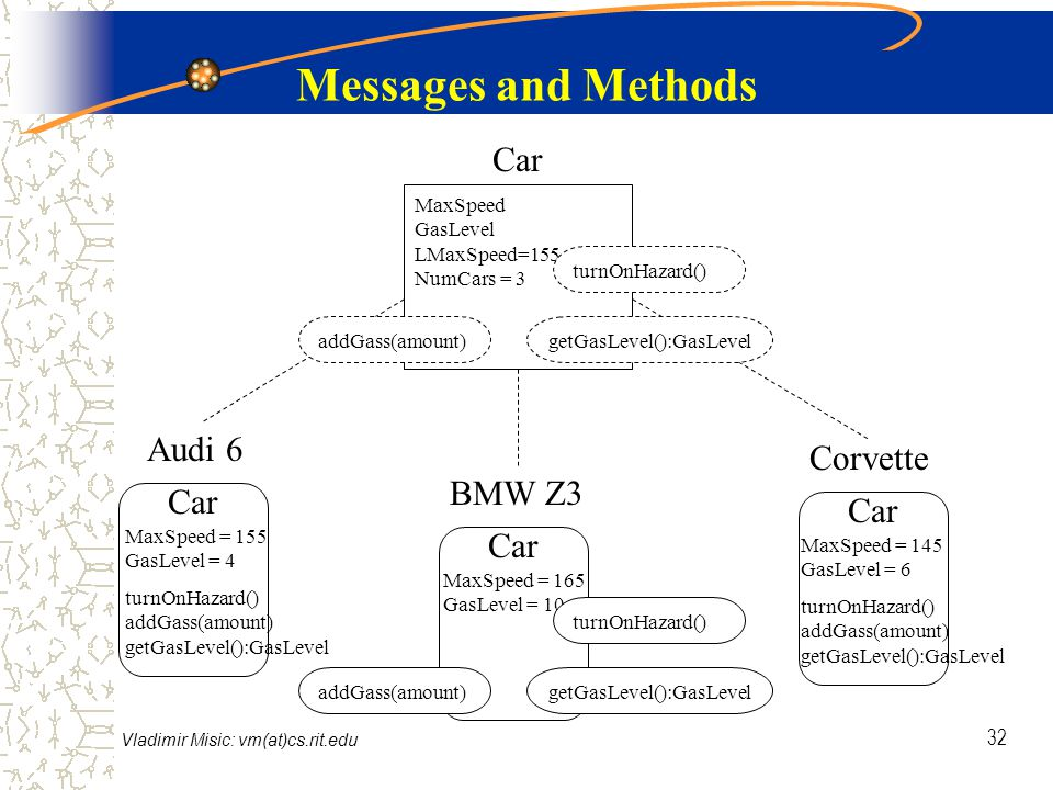 Vladimir Misic: vm(at)cs.rit.edu 32 Messages and Methods Audi 6 BMW Z3 Corvette Car MaxSpeed = 155 GasLevel = 4 turnOnHazard() addGass(amount) getGasLevel():GasLevel MaxSpeed = 165 GasLevel = 10 MaxSpeed = 145 GasLevel = 6 turnOnHazard() addGass(amount) getGasLevel():GasLevel MaxSpeed GasLevel LMaxSpeed=155 NumCars = 3 addGass(amount)getGasLevel():GasLevel turnOnHazard() addGass(amount)getGasLevel():GasLevel turnOnHazard()