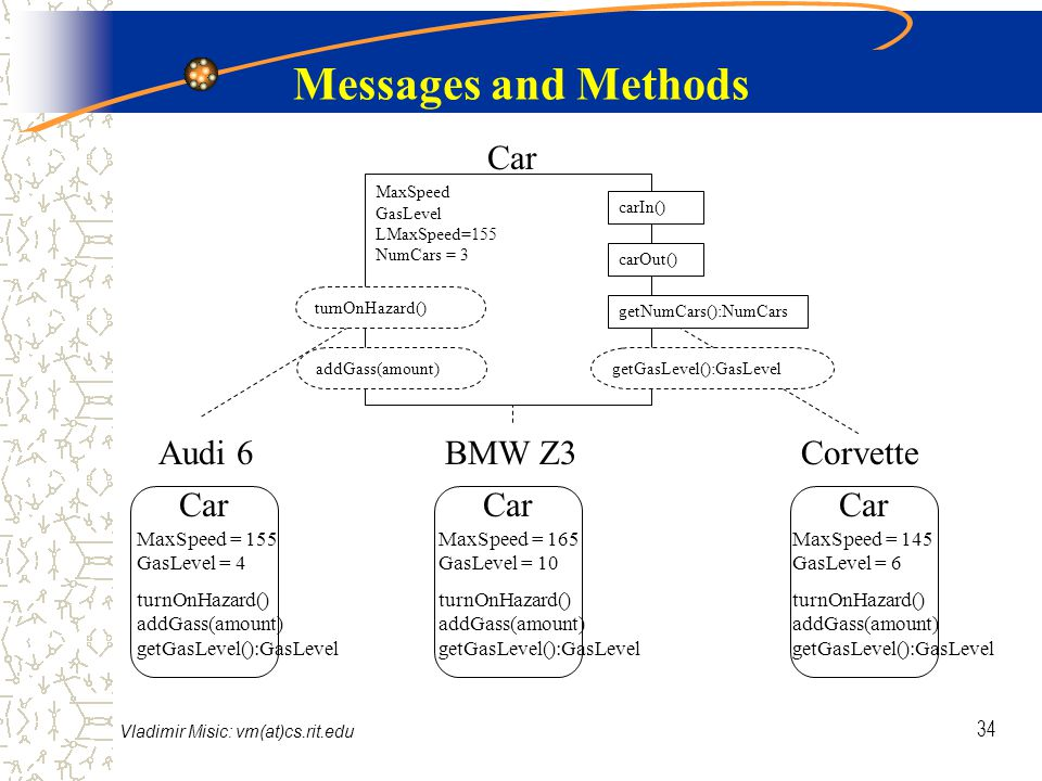 Vladimir Misic: vm(at)cs.rit.edu 34 Messages and Methods Audi 6BMW Z3Corvette Car MaxSpeed = 155 GasLevel = 4 turnOnHazard() addGass(amount) getGasLevel():GasLevel MaxSpeed = 165 GasLevel = 10 turnOnHazard() addGass(amount) getGasLevel():GasLevel MaxSpeed = 145 GasLevel = 6 turnOnHazard() addGass(amount) getGasLevel():GasLevel MaxSpeed GasLevel LMaxSpeed=155 NumCars = 3 addGass(amount)getGasLevel():GasLevel turnOnHazard() carIn() carOut() getNumCars():NumCars