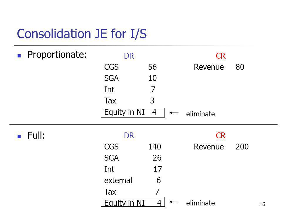16 Consolidation JE for I/S Proportionate: Full: DR CGS 56 SGA 10 Int 7 Tax 3 Equity in NI 4 CR Revenue 80 eliminate DR CGS 140 SGA 26 Int 17 external 6 Tax 7 Equity in NI 4 CR Revenue 200 eliminate