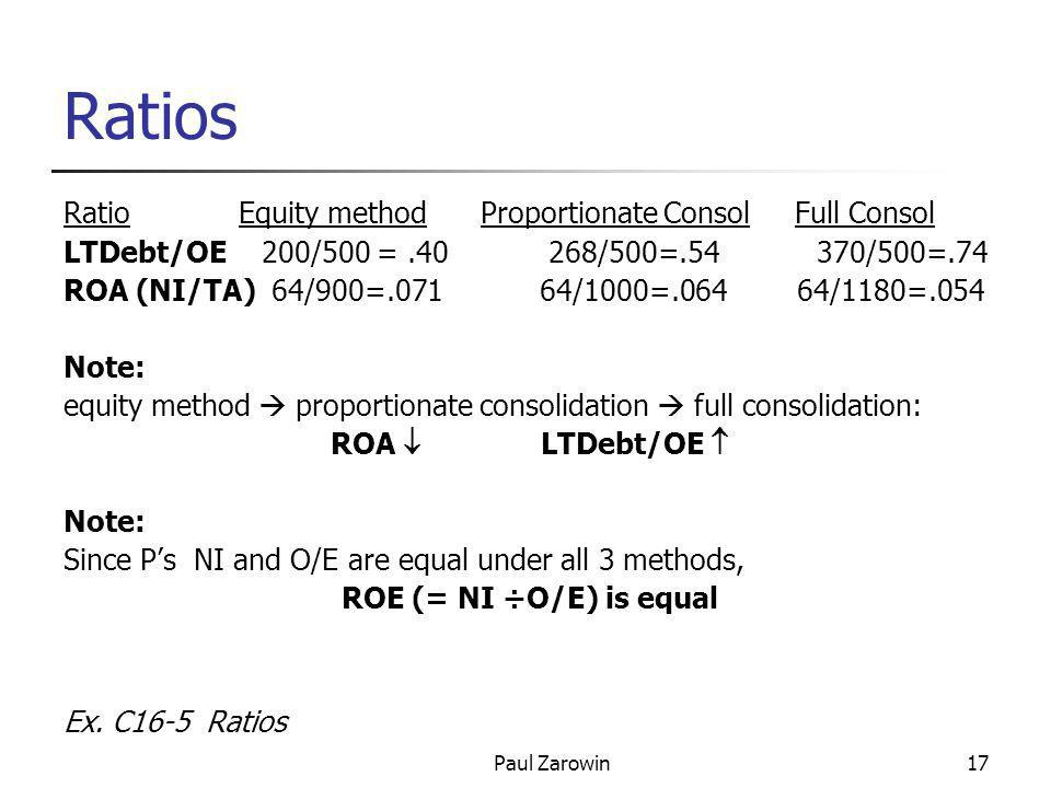 Paul Zarowin17 Ratios Ratio Equity method Proportionate Consol Full Consol LTDebt/OE 200/500 =.40 268/500=.54 370/500=.74 ROA (NI/TA) 64/900=.071 64/1000=.064 64/1180=.054 Note: equity method  proportionate consolidation  full consolidation: ROA  LTDebt/OE  Note: Since P's NI and O/E are equal under all 3 methods, ROE (= NI ÷O/E) is equal Ex.