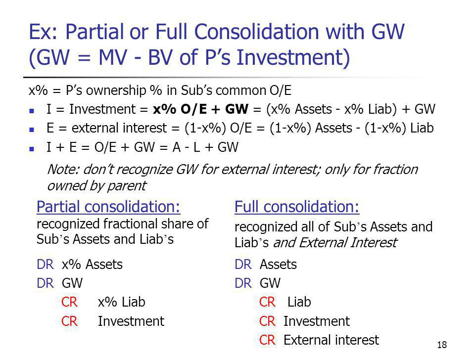 18 Ex: Partial or Full Consolidation with GW (GW = MV - BV of P's Investment) x% = P's ownership % in Sub's common O/E I = Investment = x% O/E + GW = (x% Assets - x% Liab) + GW E = external interest = (1-x%) O/E = (1-x%) Assets - (1-x%) Liab I + E = O/E + GW = A - L + GW Note: don't recognize GW for external interest; only for fraction owned by parent Partial consolidation: recognized fractional share of Sub ' s Assets and Liab ' s Full consolidation: recognized all of Sub ' s Assets and Liab ' s and External Interest DR x% Assets DR GW CR x% Liab CR Investment DR Assets DR GW CR Liab CR Investment CR External interest