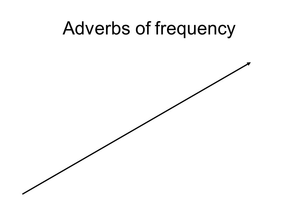 Adverbs of frequency 0% -- Never 1 – 10% -- Rarely10 – 25% -- Seldom25 – 75 % -- Sometimes 90 – 99 % -- Usually 100 % -- Always 75 – 90% -- Often