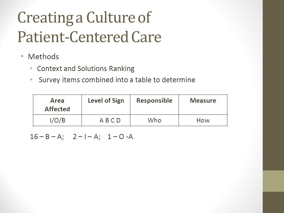 Creating a Culture of Patient-Centered Care Methods Context and Solutions Ranking Survey items combined into a table to determine 16 – B – A; 2 – I – A; 1 – O -A Area Affected Level of SignResponsibleMeasure I/O/B A B C DWhoHow