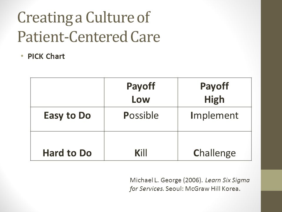 Creating a Culture of Patient-Centered Care PICK Chart Payoff Low Payoff High Easy to DoPossibleImplement Hard to DoKillChallenge Michael L.