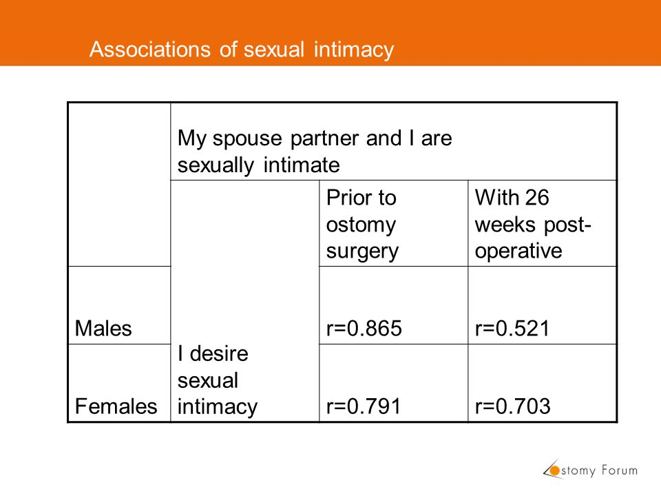 Associations of sexual intimacy My spouse partner and I are sexually intimate I desire sexual intimacy Prior to ostomy surgery With 26 weeks post- operative Malesr=0.865r=0.521 Femalesr=0.791r=0.703