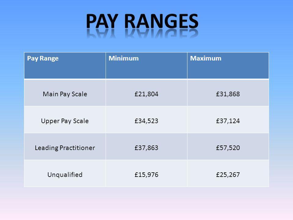 Pay RangeMinimumMaximum Main Pay Scale£21,804£31,868 Upper Pay Scale£34,523£37,124 Leading Practitioner£37,863£57,520 Unqualified£15,976£25,267