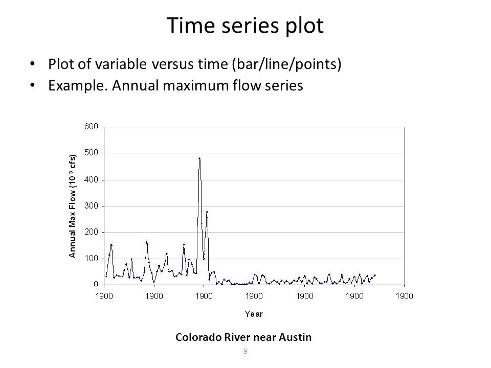 9 Time series plot Plot of variable versus time (bar/line/points) Example.