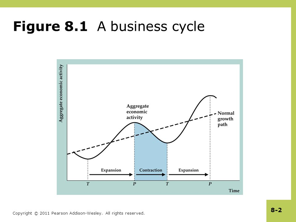 Copyright © 2011 Pearson Addison-Wesley. All rights reserved. 8-2 Figure 8.1 A business cycle
