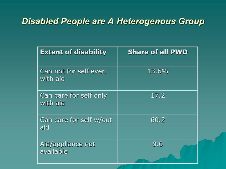Disabled People are A Heterogenous Group Extent of disability Share of all PWD Can not for self even with aid 13.6% Can care for self only with aid 17.2 Can care for self w/out aid 60.2 Aid/appliance not available 9.0