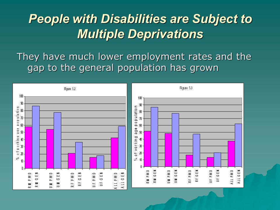 People with Disabilities are Subject to Multiple Deprivations They have much lower employment rates and the gap to the general population has grown