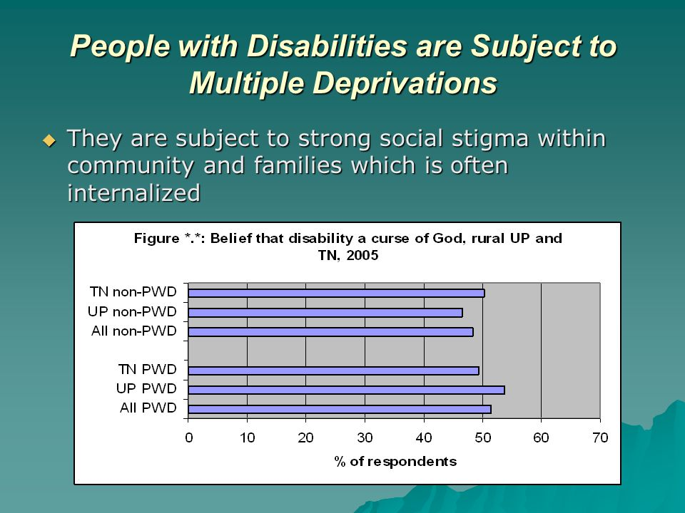People with Disabilities are Subject to Multiple Deprivations  They are subject to strong social stigma within community and families which is often internalized