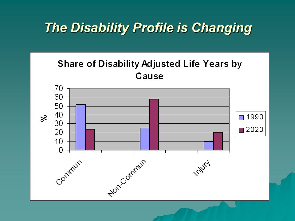 The Disability Profile is Changing