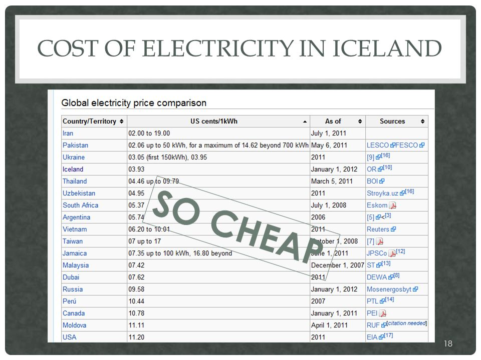 COST OF ELECTRICITY IN ICELAND 18 SO CHEAP