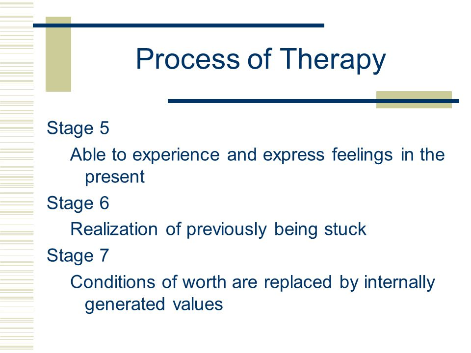 Process of Therapy Stage 5 Able to experience and express feelings in the present Stage 6 Realization of previously being stuck Stage 7 Conditions of worth are replaced by internally generated values
