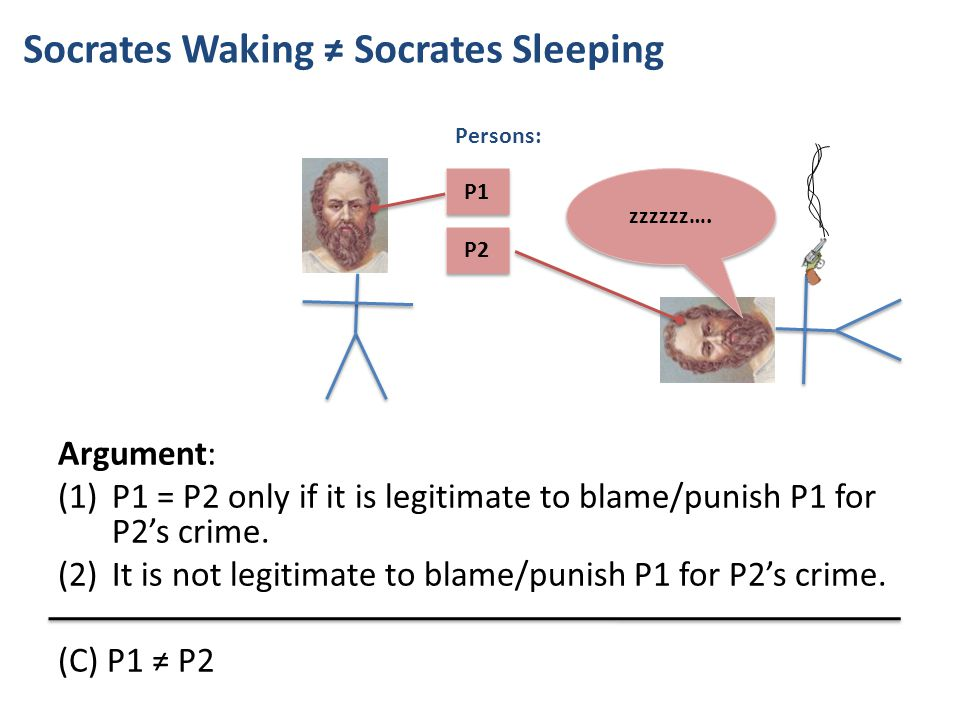 Argument: (1)P1 = P2 only if it is legitimate to blame/punish P1 for P2's crime.