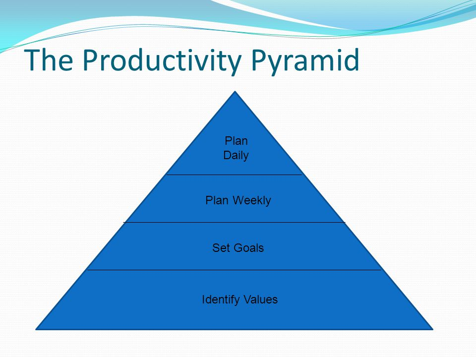 The Productivity Pyramid Plan Daily Plan Weekly Set Goals Identify Values
