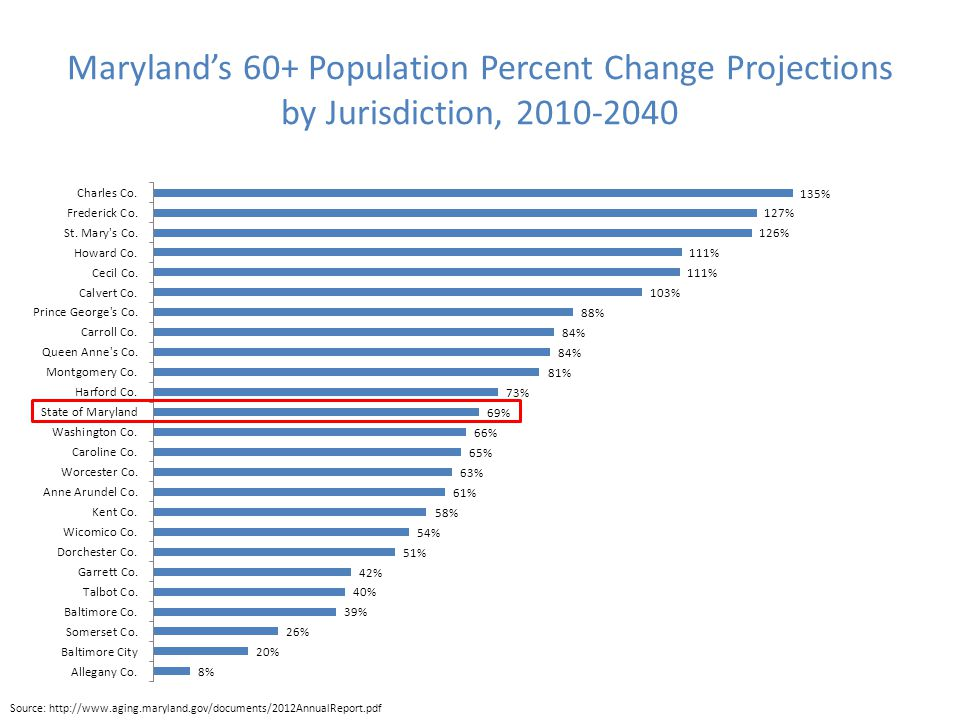 Maryland's 60+ Population Percent Change Projections by Jurisdiction, 2010-2040 Source: http://www.aging.maryland.gov/documents/2012AnnualReport.pdf