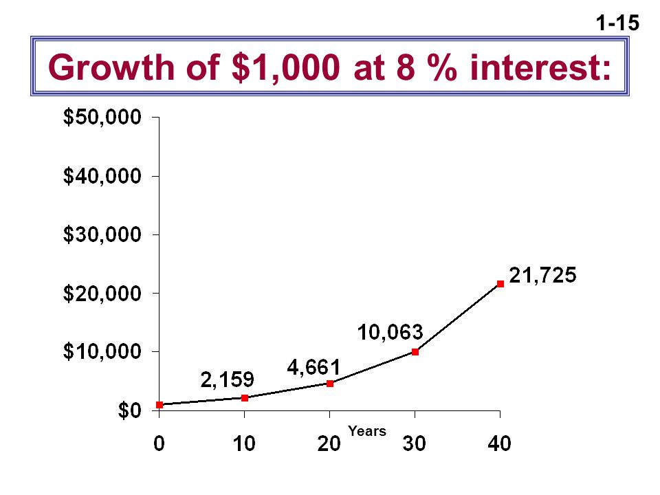 1-15 Growth of $1,000 at 8 % interest: Years