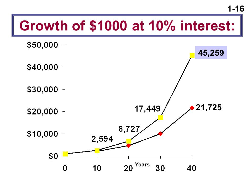1-16 Growth of $1000 at 10% interest: Years 21,725 45,259