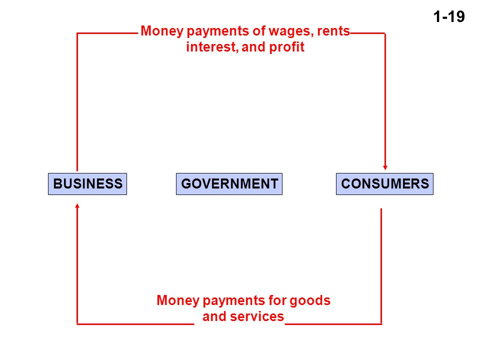 1-19 BUSINESSGOVERNMENTCONSUMERS Money payments of wages, rents interest, and profit Money payments for goods and services