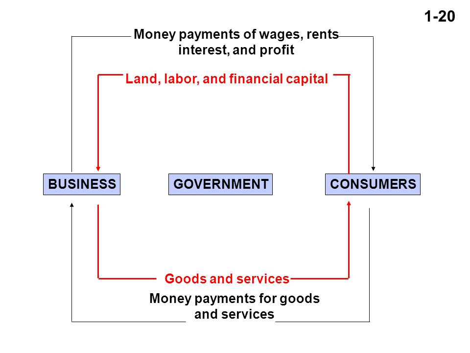 1-20 BUSINESSGOVERNMENTCONSUMERS Money payments of wages, rents interest, and profit Money payments for goods and services Land, labor, and financial capital Goods and services