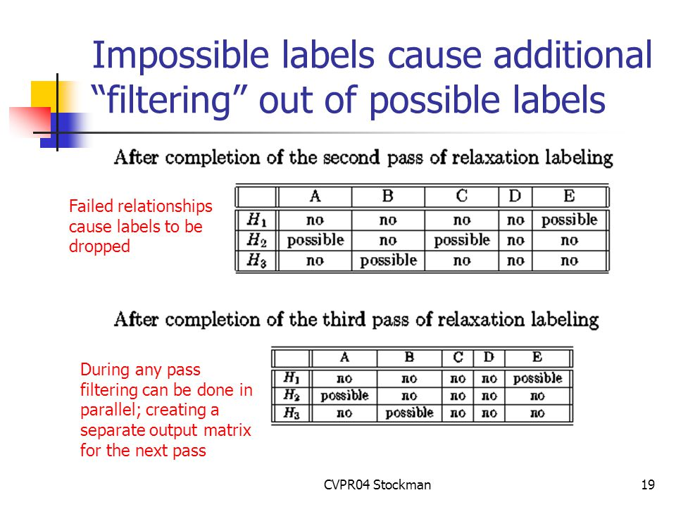 CVPR04 Stockman19 Impossible labels cause additional filtering out of possible labels Failed relationships cause labels to be dropped During any pass filtering can be done in parallel; creating a separate output matrix for the next pass