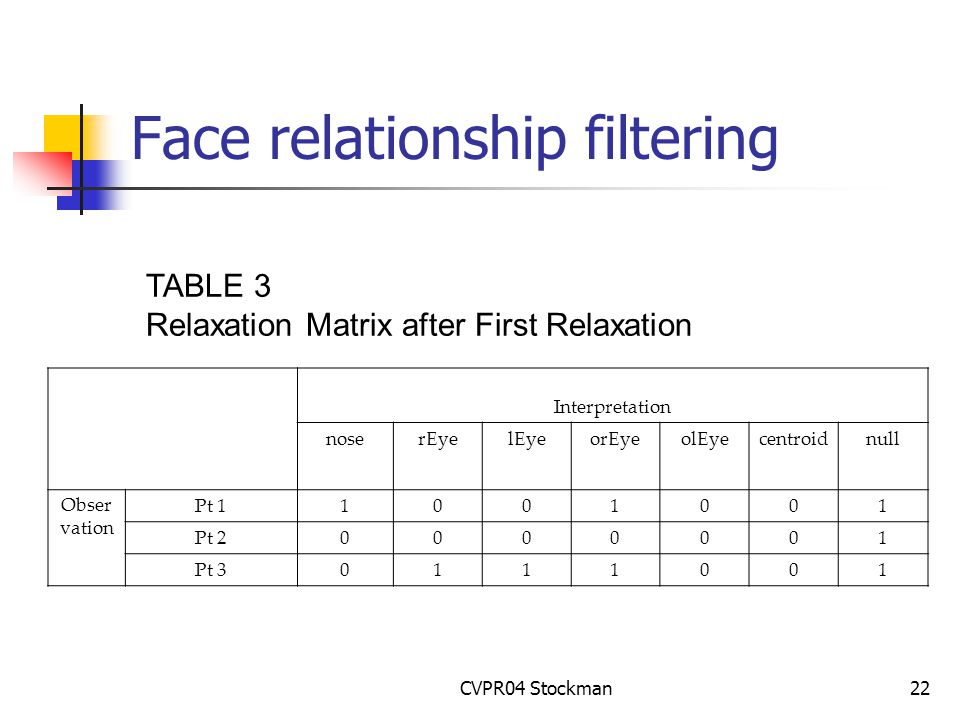 CVPR04 Stockman22 Face relationship filtering TABLE 3 Relaxation Matrix after First Relaxation Interpretation noserEyelEyeorEyeolEyecentroidnull Obser vation Pt 11001001 Pt 20000001 Pt 30111001