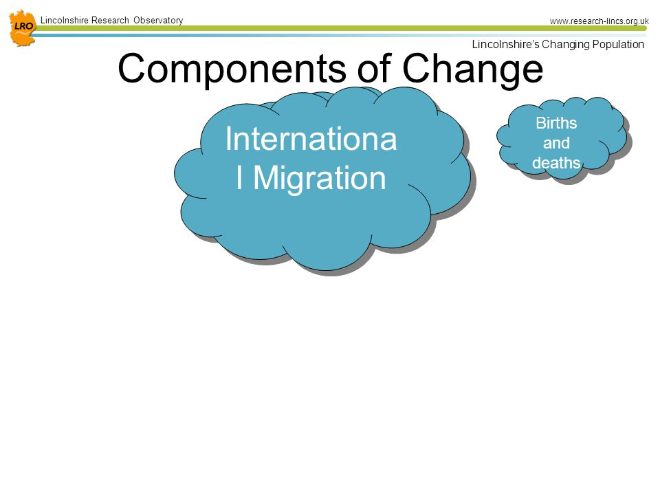 17 Lincolnshire Research Observatory www.research-lincs.org.uk Lincolnshire's Changing Population Components of Change Births and deaths Internal Migration Internationa l Migration