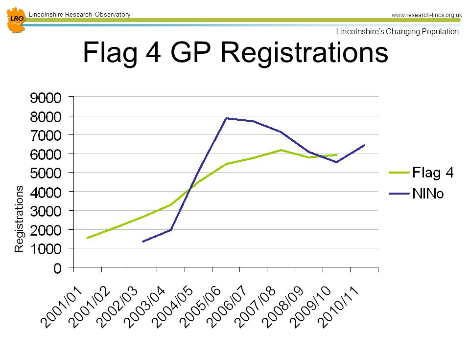 24 Lincolnshire Research Observatory www.research-lincs.org.uk Lincolnshire's Changing Population Flag 4 GP Registrations Registrations