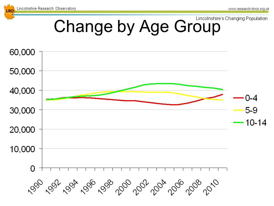 30 Lincolnshire Research Observatory www.research-lincs.org.uk Lincolnshire's Changing Population Change by Age Group
