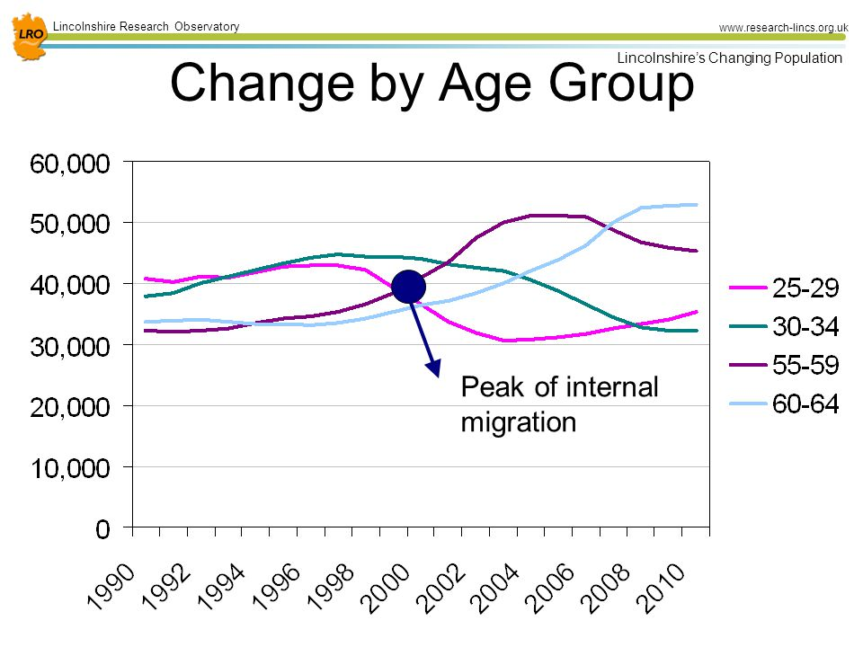 32 Lincolnshire Research Observatory www.research-lincs.org.uk Lincolnshire's Changing Population Change by Age Group Peak of internal migration