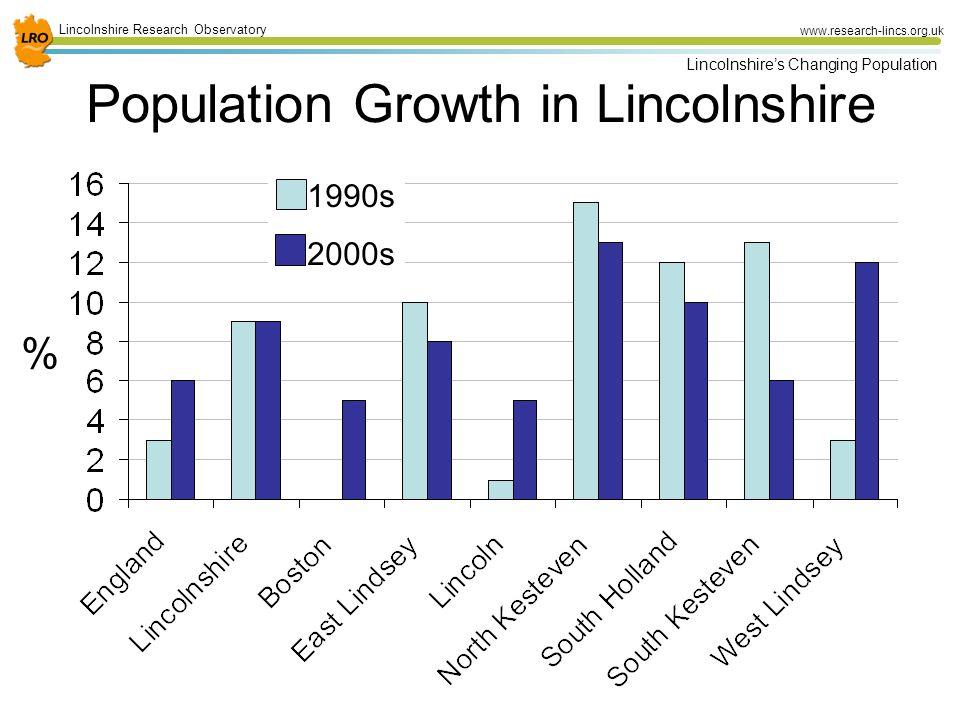 6 Lincolnshire Research Observatory www.research-lincs.org.uk Lincolnshire's Changing Population Population Growth in Lincolnshire 1990s 2000s %