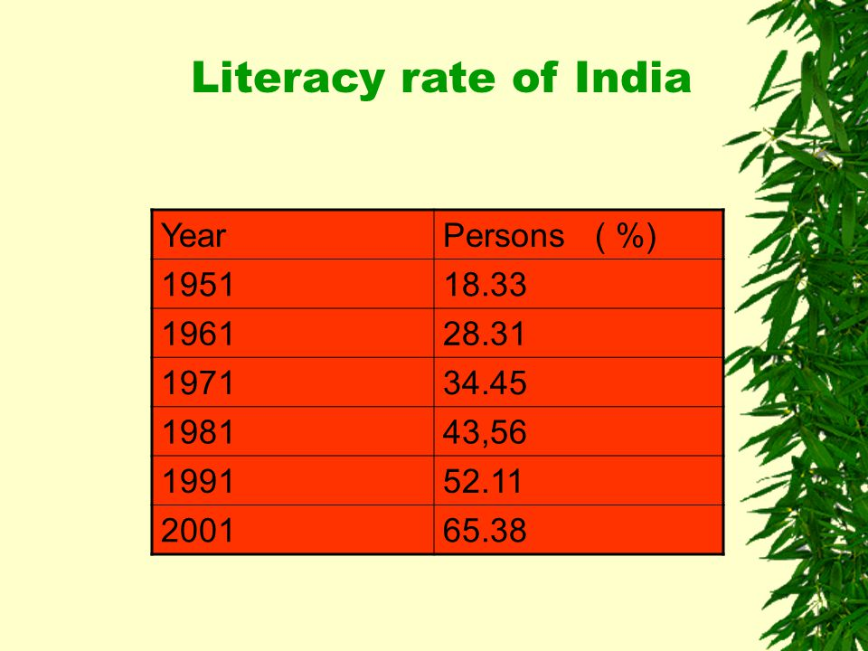 YearPersons ( %) 195118.33 196128.31 197134.45 198143,56 199152.11 200165.38 Literacy rate of India