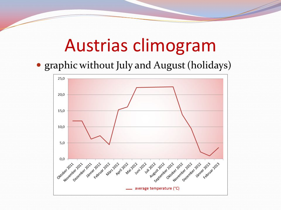 Austrias climogram graphic without July and August (holidays)