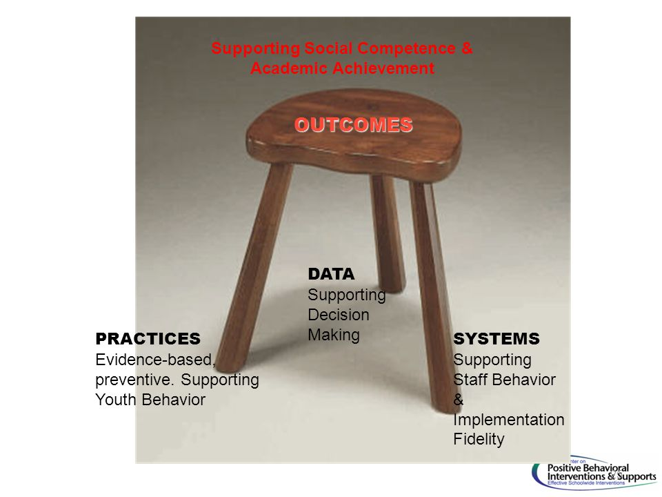 25 OUTCOMES SYSTEMS Supporting Staff Behavior & Implementation Fidelity DATA Supporting Decision Making PRACTICES Evidence-based, preventive.