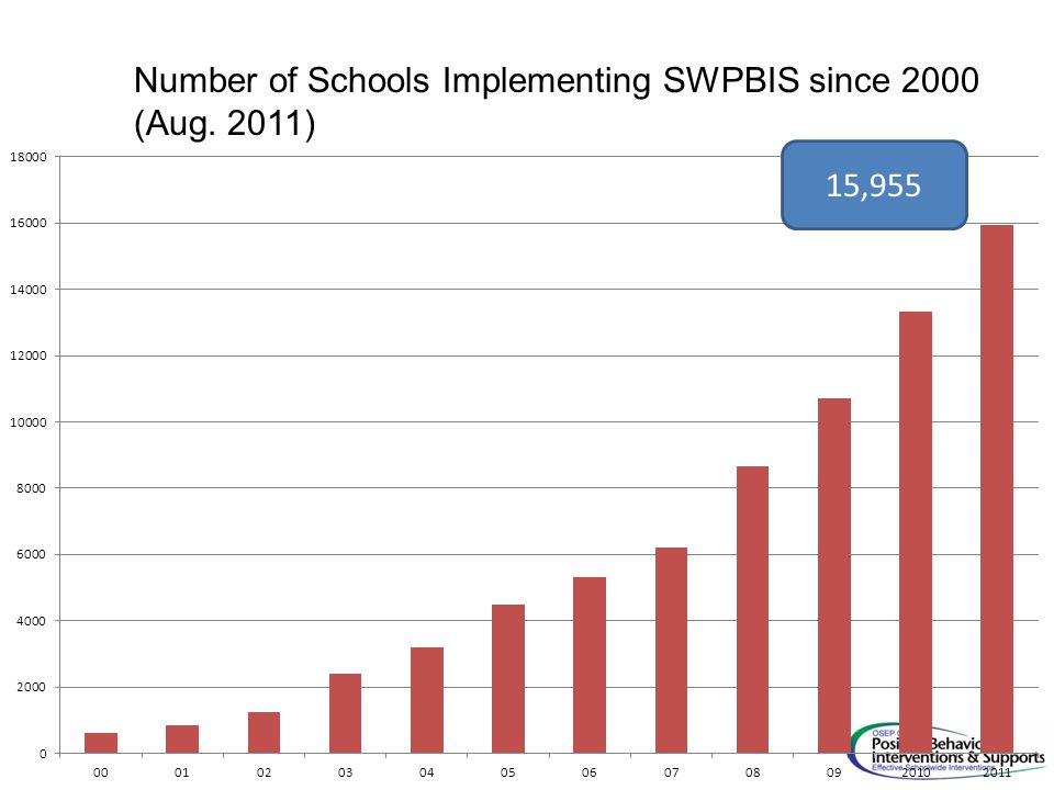 Number of Schools Implementing SWPBIS since 2000 (Aug. 2011) 15,955