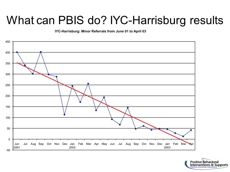 What can PBIS do IYC-Harrisburg results