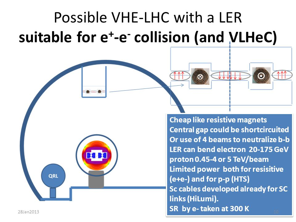 Possible VHE-LHC with a LER suitable for e + -e - collision (and VLHeC) Cheap like resistive magnets Central gap could be shortcircuited Or use of 4 beams to neutralize b-b LER can bend electron 20-175 GeV proton 0.45-4 or 5 TeV/beam Limited power both for resisitive (e+e-) and for p-p (HTS) Sc cables developed already for SC links (HiLumi).