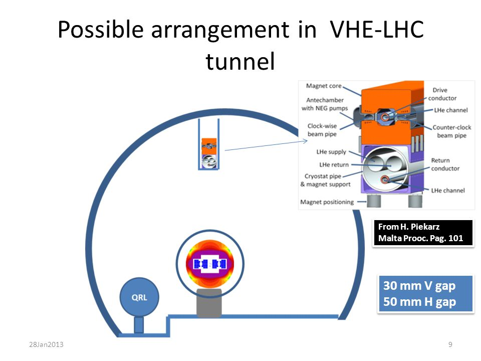 Possible arrangement in VHE-LHC tunnel From H. Piekarz Malta Prooc.