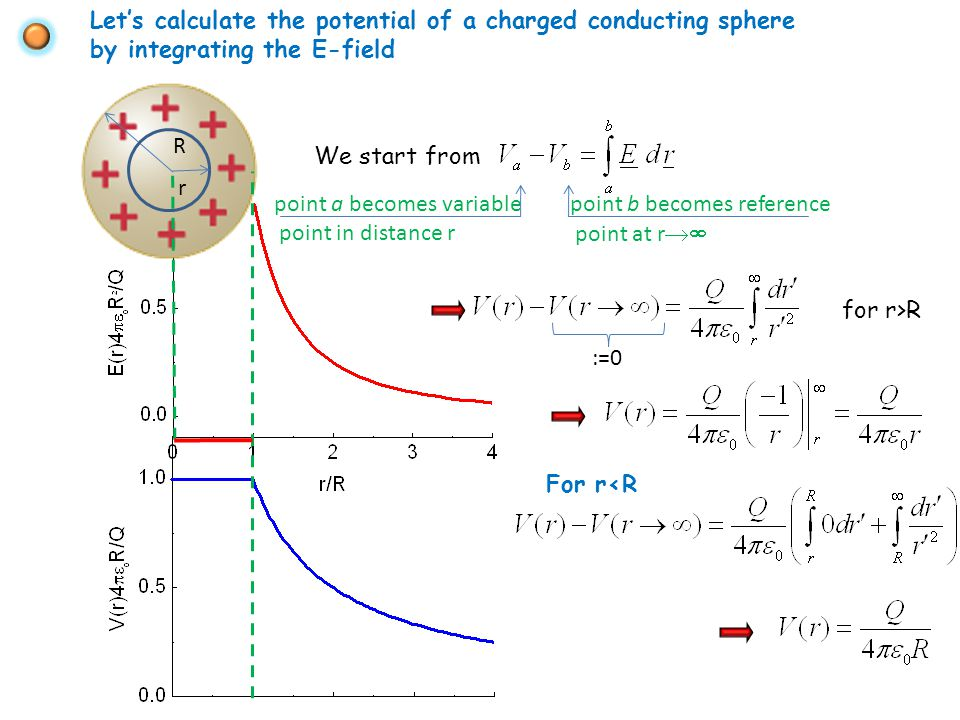 point a becomes variable point in distance r Let's calculate the potential of a charged conducting sphere by integrating the E-field R r We start from point b becomes reference point at r  for r>R :=0 For r<R