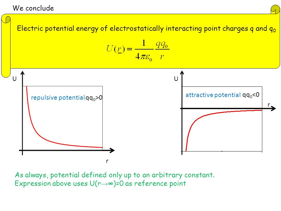 We conclude Electric potential energy of electrostatically interacting point charges q and q 0 r U qq 0 <0 attractive potential r U qq 0 >0 repulsive potential As always, potential defined only up to an arbitrary constant.
