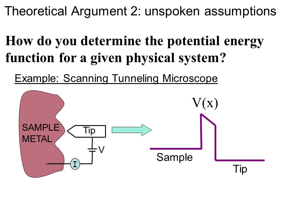 Sample Tip I V I SAMPLE METAL V(x) How do you determine the potential energy function for a given physical system.