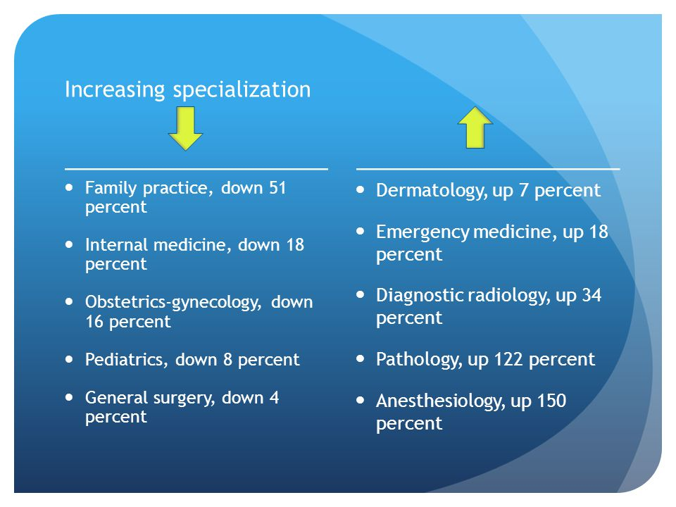 Increasing specialization Family practice, down 51 percent Internal medicine, down 18 percent Obstetrics-gynecology, down 16 percent Pediatrics, down 8 percent General surgery, down 4 percent Dermatology, up 7 percent Emergency medicine, up 18 percent Diagnostic radiology, up 34 percent Pathology, up 122 percent Anesthesiology, up 150 percent