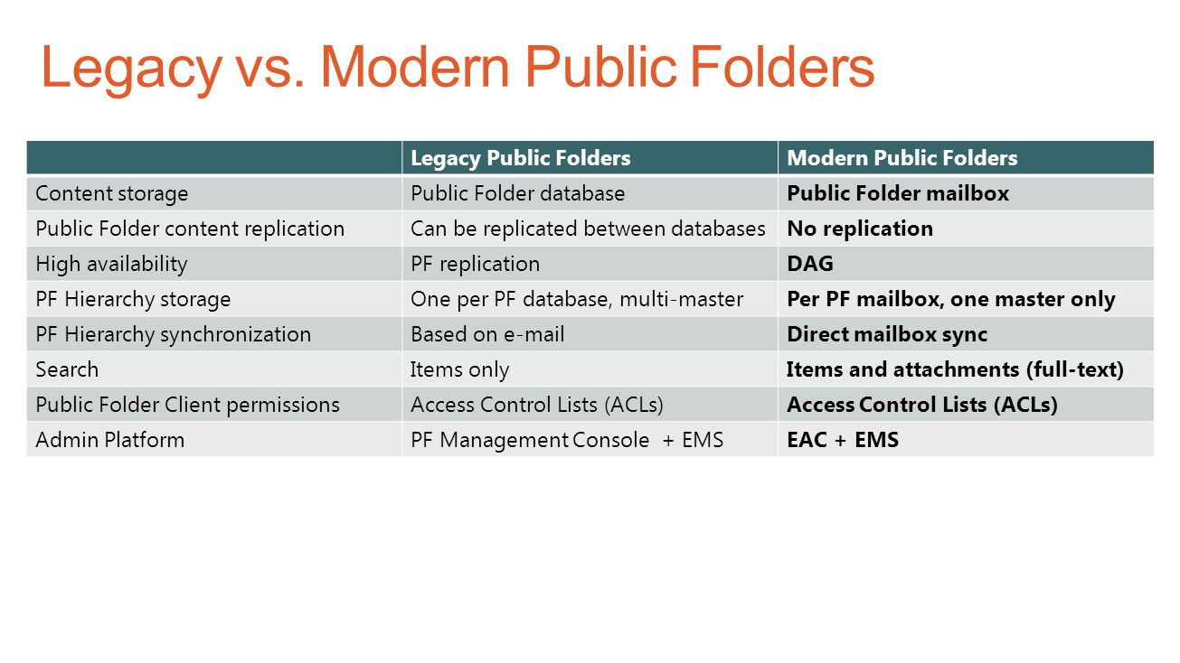Legacy Public FoldersModern Public Folders Content storagePublic Folder databasePublic Folder mailbox Public Folder content replicationCan be replicated between databasesNo replication High availabilityPF replicationDAG PF Hierarchy storageOne per PF database, multi-masterPer PF mailbox, one master only PF Hierarchy synchronizationBased on e-mailDirect mailbox sync SearchItems onlyItems and attachments (full-text) Public Folder Client permissionsAccess Control Lists (ACLs) Admin PlatformPF Management Console + EMSEAC + EMS