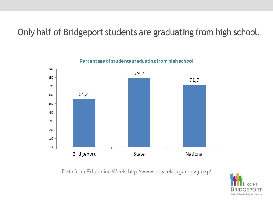 Only half of Bridgeport students are graduating from high school.
