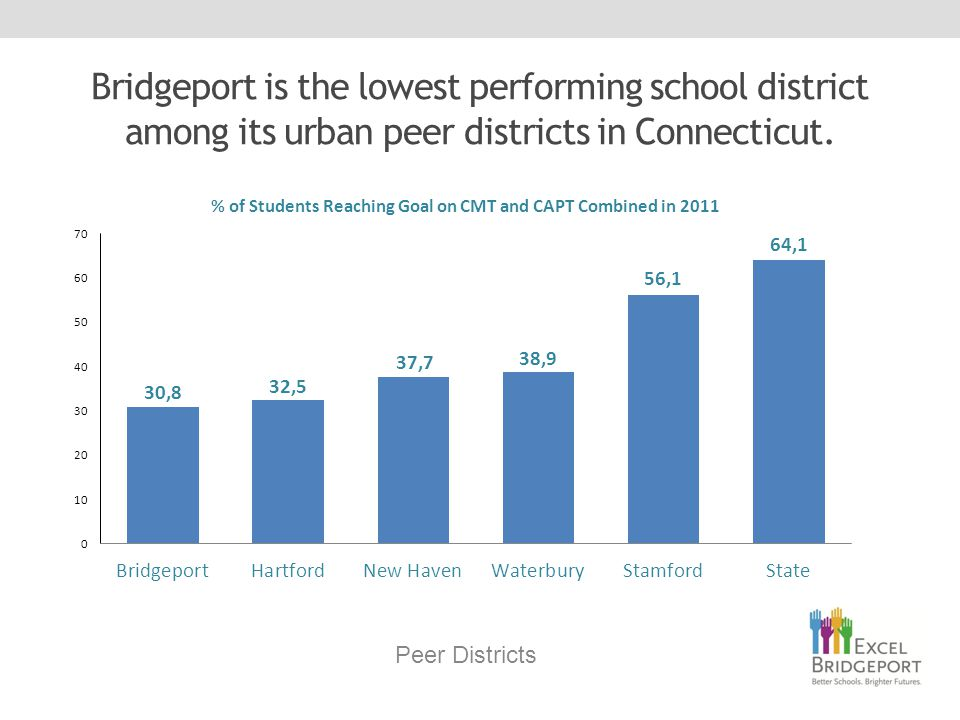 Bridgeport is the lowest performing school district among its urban peer districts in Connecticut.