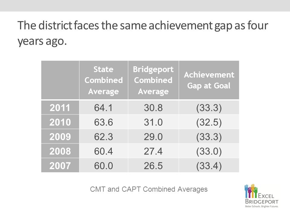 The district faces the same achievement gap as four years ago.