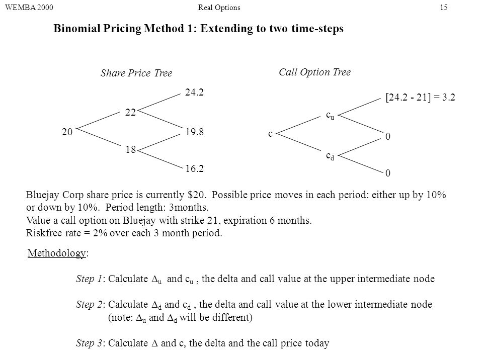 20 22 18 24.2 19.8 16.2 Binomial Pricing Method 1: Extending to two time-steps Share Price Tree Call Option Tree [24.2 - 21] = 3.2 0 0 cucu cdcd c Methodology: Step 1: Calculate  u and c u, the delta and call value at the upper intermediate node Step 2: Calculate  d and c d, the delta and call value at the lower intermediate node (note:  u and  d will be different) Step 3: Calculate  and c, the delta and the call price today WEMBA 2000Real Options15 Bluejay Corp share price is currently $20.