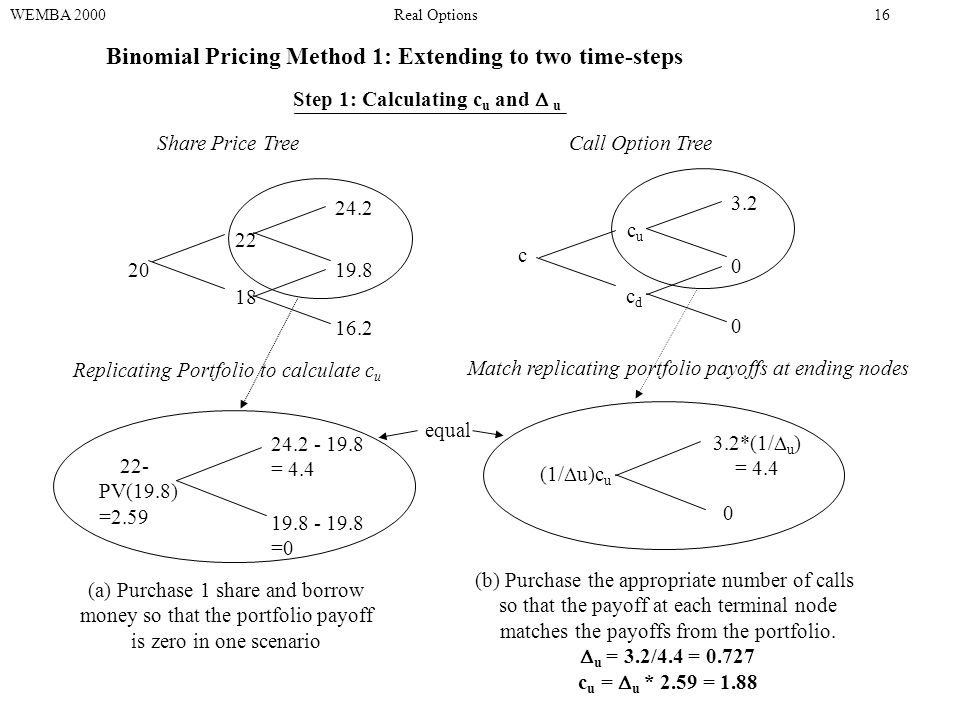 20 22 18 24.2 19.8 16.2 Binomial Pricing Method 1: Extending to two time-steps Share Price Tree WEMBA 2000Real Options16 Call Option Tree 3.2 0 0 cucu cdcd c 22- PV(19.8) =2.59 24.2 - 19.8 = 4.4 19.8 - 19.8 =0 Replicating Portfolio to calculate c u (a) Purchase 1 share and borrow money so that the portfolio payoff is zero in one scenario 3.2*(1/  u ) = 4.4 0 (1/  u)c u Step 1: Calculating c u and  u Match replicating portfolio payoffs at ending nodes (b) Purchase the appropriate number of calls so that the payoff at each terminal node matches the payoffs from the portfolio.